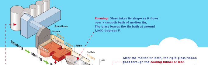 Float Glass Process