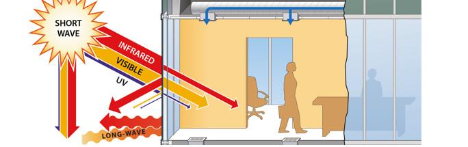 Key Glass Performance Measures